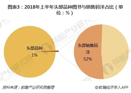 图表3:2018年上半年头部品种图书与销售码洋占比(单位:%)