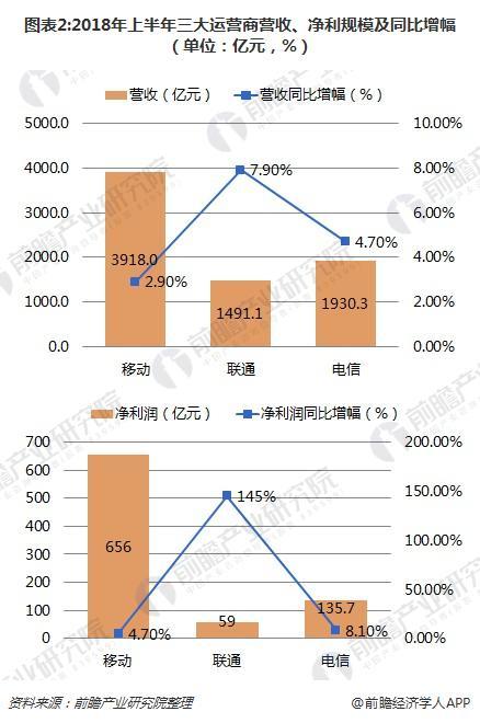 图表2:2018年上半年三大运营商营收、净利规模及同比增幅(单位:亿元,%)