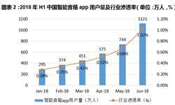 十张图带你看中国智能音箱行业现状及未来