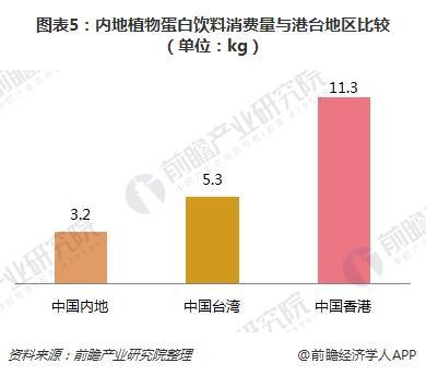 图表5:内地植物蛋白饮料消费量与港台地区比较(单位:kg)