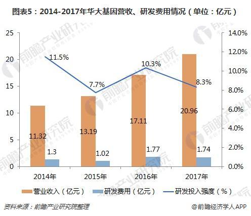 图表5:2014-2017年华大基因营收、研发费用情况(单位:亿元)