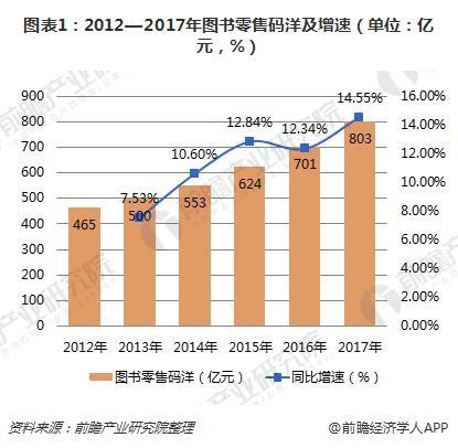 图表1:2012—2017年图书零售码洋及增速(单位:亿元,%)