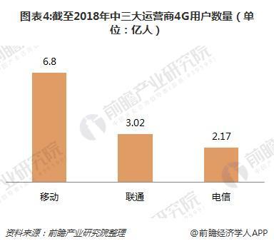 图表4:截至2018年中三大运营商4G用户数量(单位:亿人)