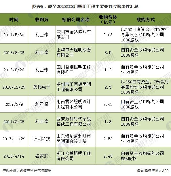 图表5:截至2018年8月照明工程主要兼并收购事件汇总
