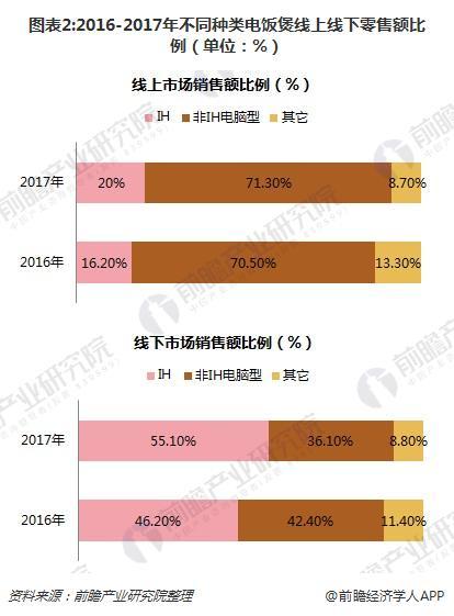 图表2:2016-2017年不同种类电饭煲线上线下零售额比例(单位:%)
