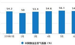 社会<em>物流</em>总额增长平稳 6月<em>物流</em>总额达131.1万亿元