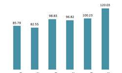 近现代书面带动文化艺术品拍卖市场增长 国内购买力持续走强