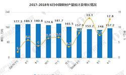 1-6月<em>铜</em><em>材</em>累计产量为795.8万吨 累计增长11.4%