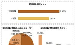 2018年上半年东阿阿胶、九芝堂两大上市公司业绩比较