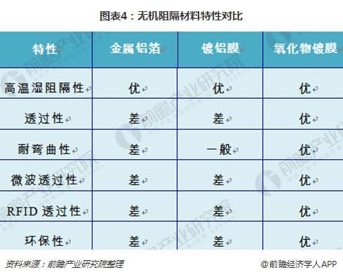 图表4:无机阻隔材料特性对比