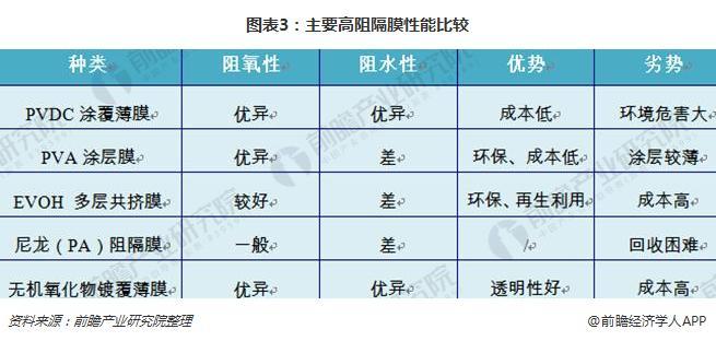 图表3:主要高阻隔膜性能比较