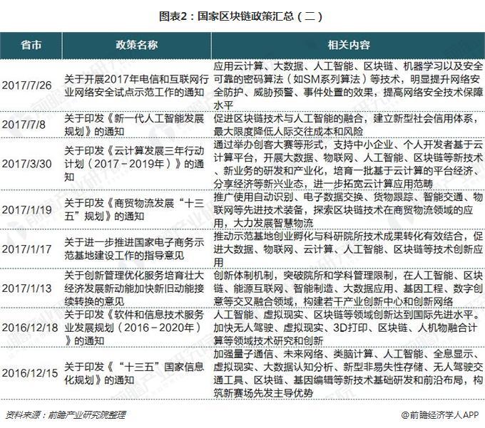 图表2:国家区块链政策汇总(二)
