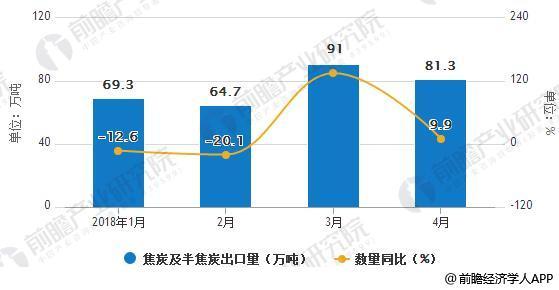 2018年中国焦炭及半焦炭出口统计及增长情况