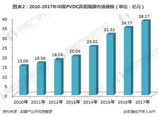 图表2:2010-2017年中国PVDC高阻隔膜市场规模(单位:亿元)