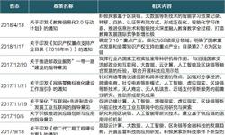 2018年全国及各省市区块链政策汇总及解读【组图】