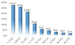 十张图带你看清光纤光缆行业上市企业业绩对比