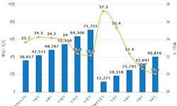 6月社会消费品零售总额180018亿元 <em>同比</em><em>增长</em>9.4%