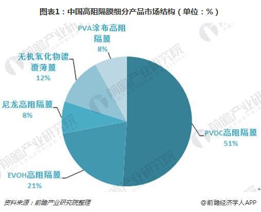 图表1:中国高阻隔膜细分产品市场结构(单位:%)