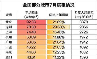 北上广深房租地图:北京人每月需拿出6成收入
