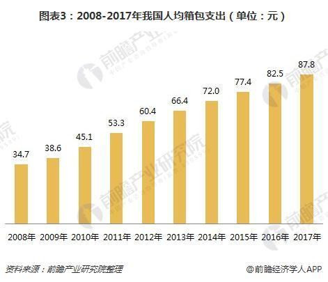 图表3:2008-2017年我国人均箱包支出(单位:元)