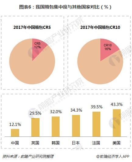 图表6:我国箱包集中度与其他国家对比(%)