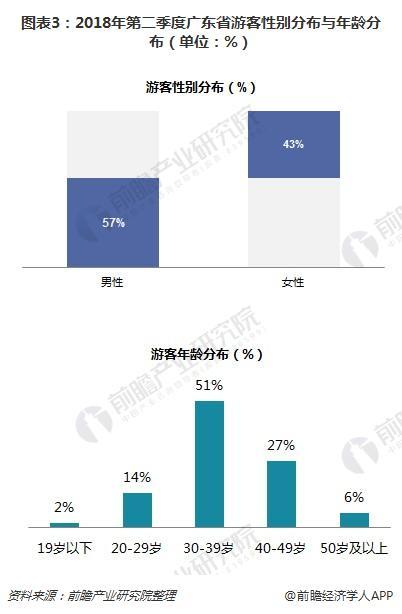 图表3:2018年第二季度广东省游客性别分布与年龄分布(单位:%)