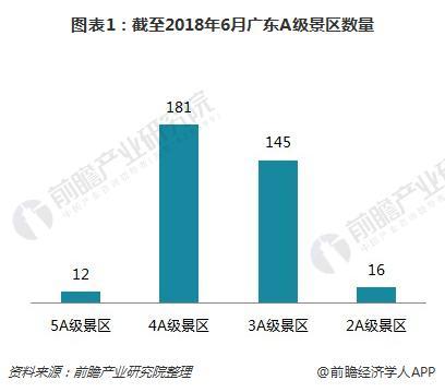 图表1:截至2018年6月广东A级景区数量