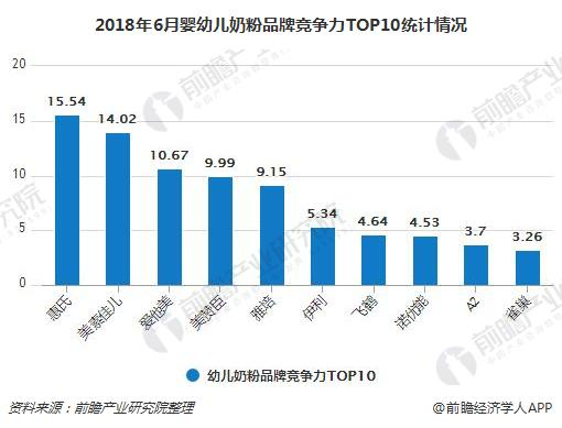 2018年6月婴幼儿奶粉品牌竞争力TOP10统计情况