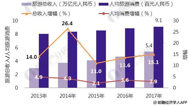 2013-2017年全国旅游经济发展水平统计情况