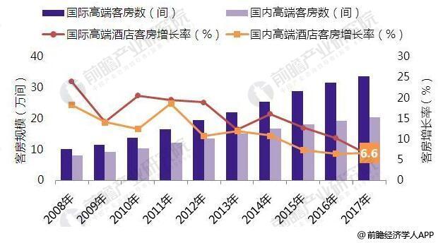 2008-2017年中国高端品牌酒店增长情况
