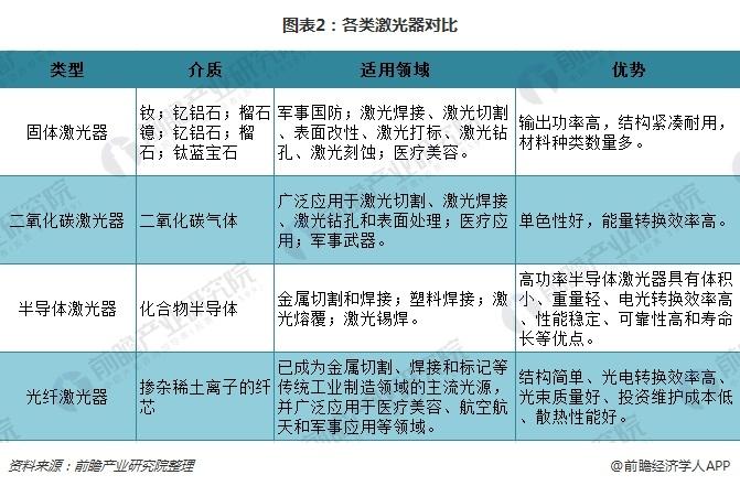 图表2:各类激光器对比