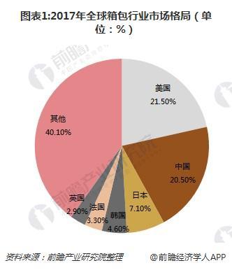 图表1:2017年全球箱包行业市场格局(单位:%)