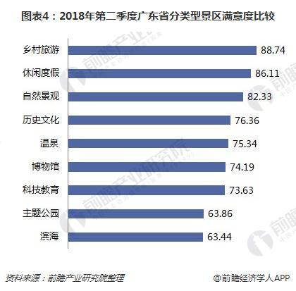 图表4:2018年第二季度广东省分类型景区满意度比较