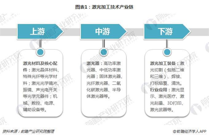 图表1:激光加工技术产业链