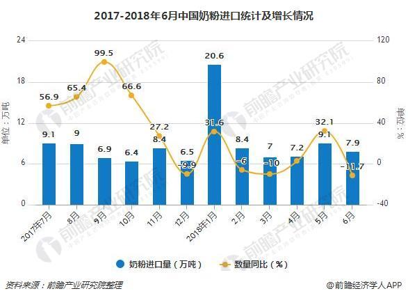 2017-2018年6月中国奶粉进口统计及增长情况