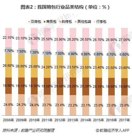 图表2:我国箱包行业品类结构(单位:%)