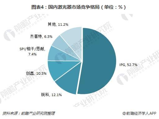 图表4:国内激光器市场竞争格局(单位:%)