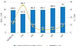 1-6月<em>铝</em><em>材</em>累计产量为2349.6万吨 累计增长0.1%