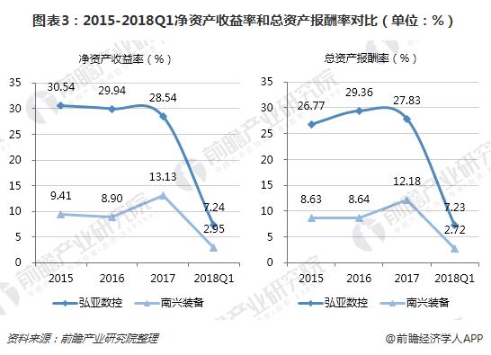 图表3:2015-2018Q1净资产进款比值和尽资产报还比值对比(单位:%)