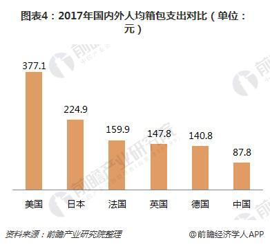 图表4:2017年国内外人均箱包支出对比(单位:元)