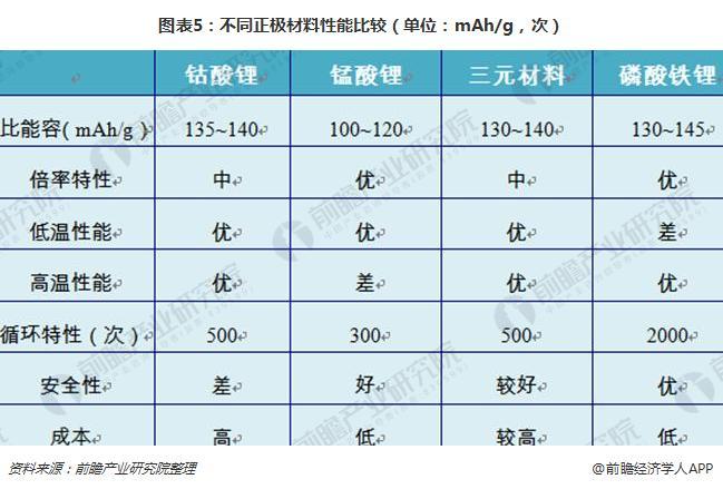 图表5:不同正极材料性能比较(单位:mAh/g,次)