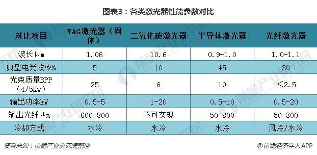 图表3:各类激光器性能参数对比