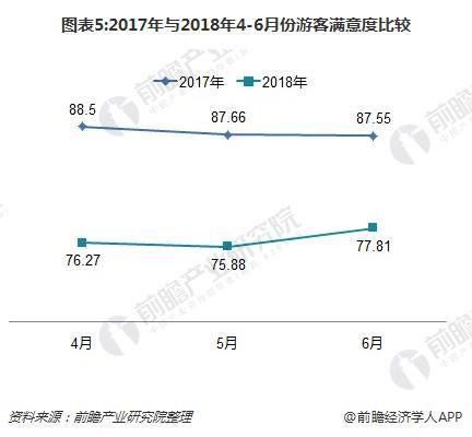 图表5:2017年与2018年4-6月份游客满意度比较