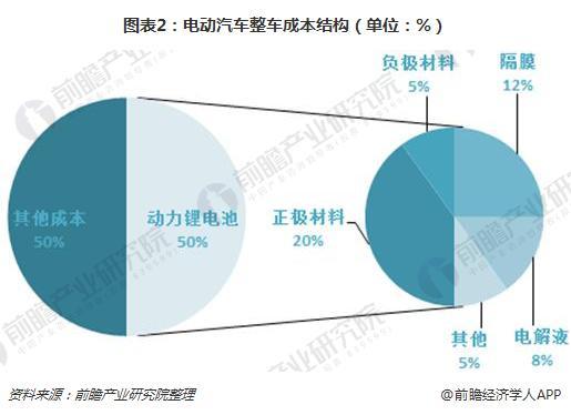 图表2:电动汽车整车成本结构(单位:%)