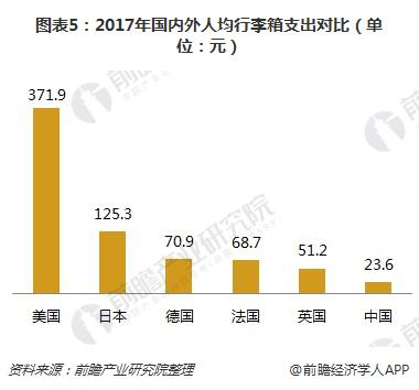 图表5:2017年国内外人均行李箱支出对比(单位:元)