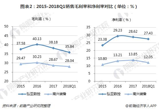 图表2:2015-2018Q1销特价而沽厚利比值和纯利比值对比(单位:%)