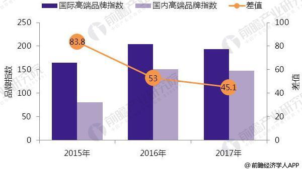 2015-2017年中国高端酒店品牌影响力差异情况
