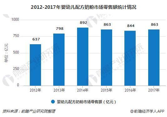 2012-2017年婴幼儿配方奶粉市场零售额统计情况