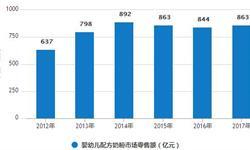 1-6月奶粉累计<em>进口量</em>为60万吨 累计增长22.8%