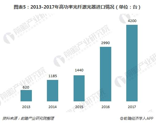 图表5:2013-2017年高功率光纤激光器进口情况(单位:台)